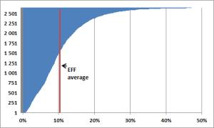 EFF-GT-vote-distribution